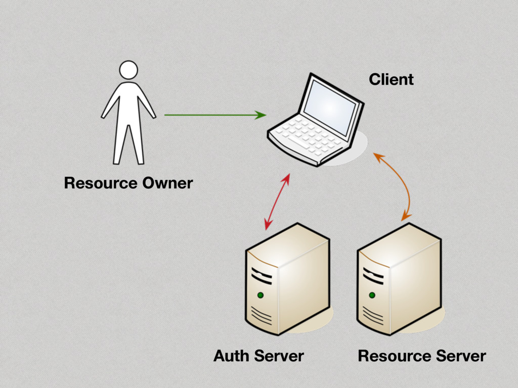 Resource Owner Client Auth Server Resource Serv...