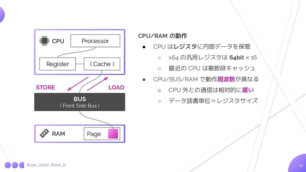#ooc_2020 #ooc_b 11 CPU Register Processor RAM ...