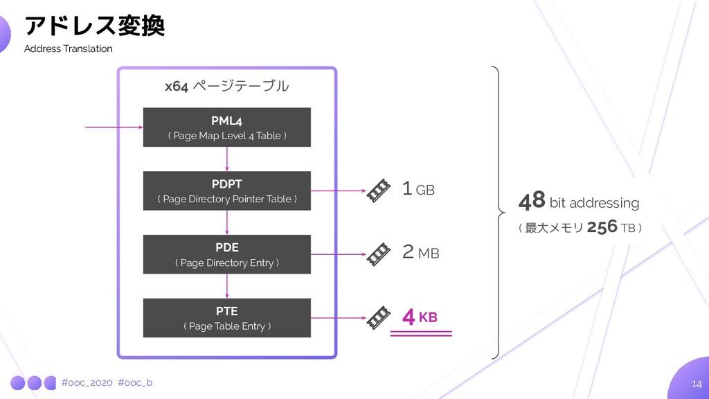 #ooc_2020 #ooc_b ( 最大メモリ 256 TB ) 14 アドレス変換 Add...