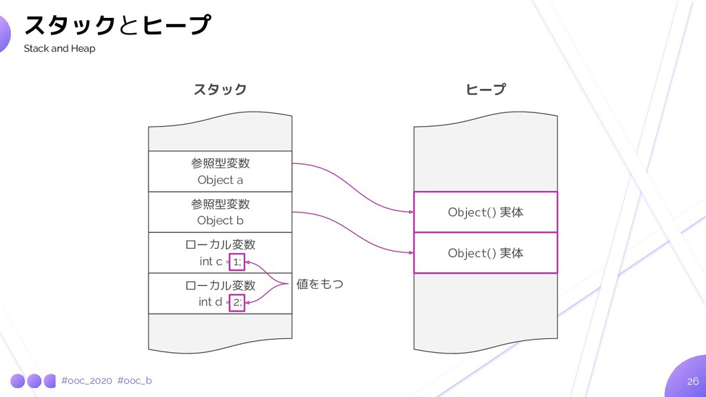 #ooc_2020 #ooc_b 26 スタックとヒープ Stack and Heap 参照型...