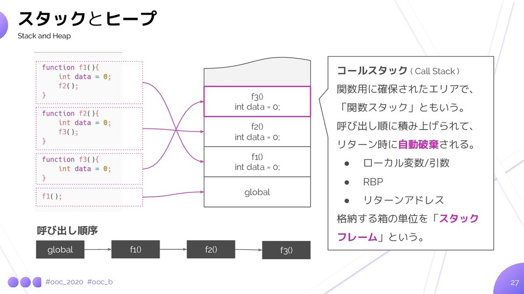 #ooc_2020 #ooc_b 27 スタックとヒープ Stack and Heap f2(...