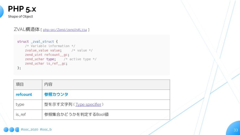 #ooc_2020 #ooc_b 33 PHP 5.x Shape of Object ZVA...