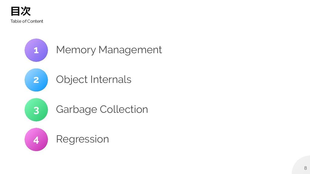 8 目次 Table of Content Memory Management Object ...