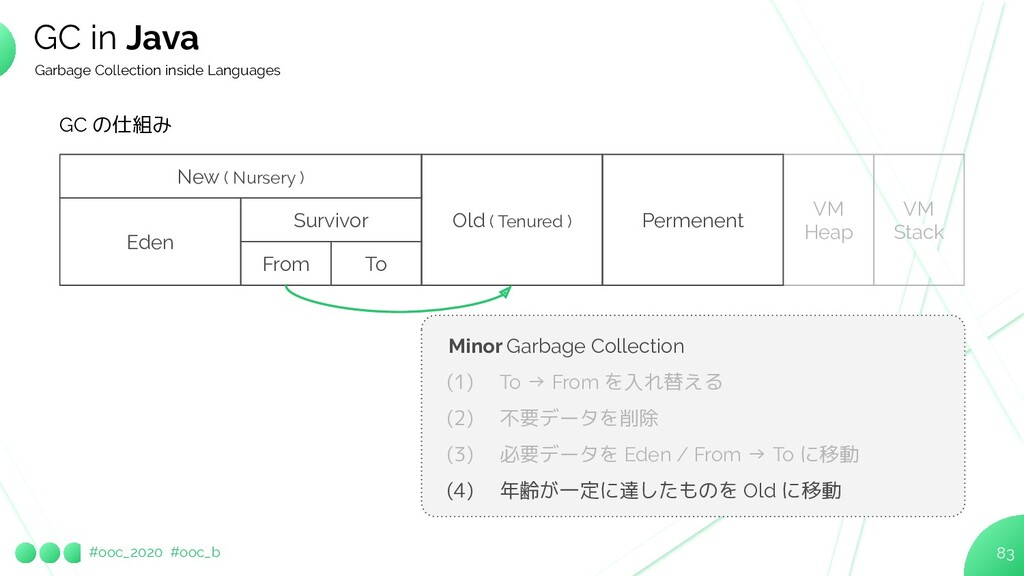 #ooc_2020 #ooc_b 83 GC in Java Garbage Collecti...