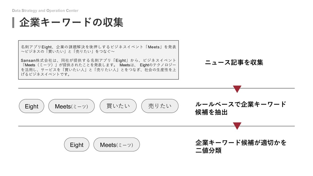 Data Strategy and Operation Center 企業キーワードの収集 名...