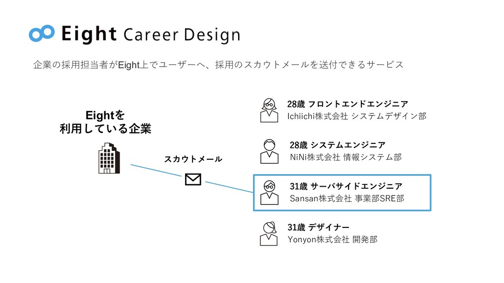 企業の採⽤担当者がEight上でユーザーへ、採⽤のスカウトメールを送付できるサービス 28歳 ...