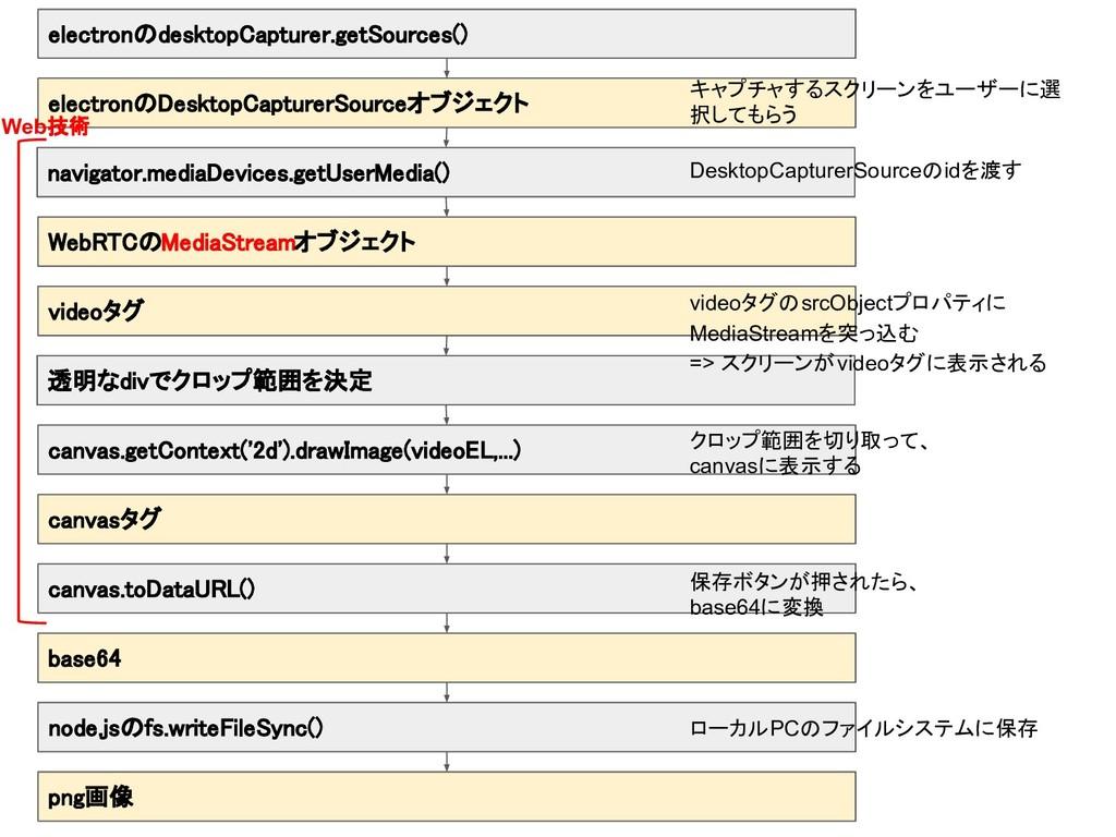 electronのdesktopCapturer.getSources() electronの...