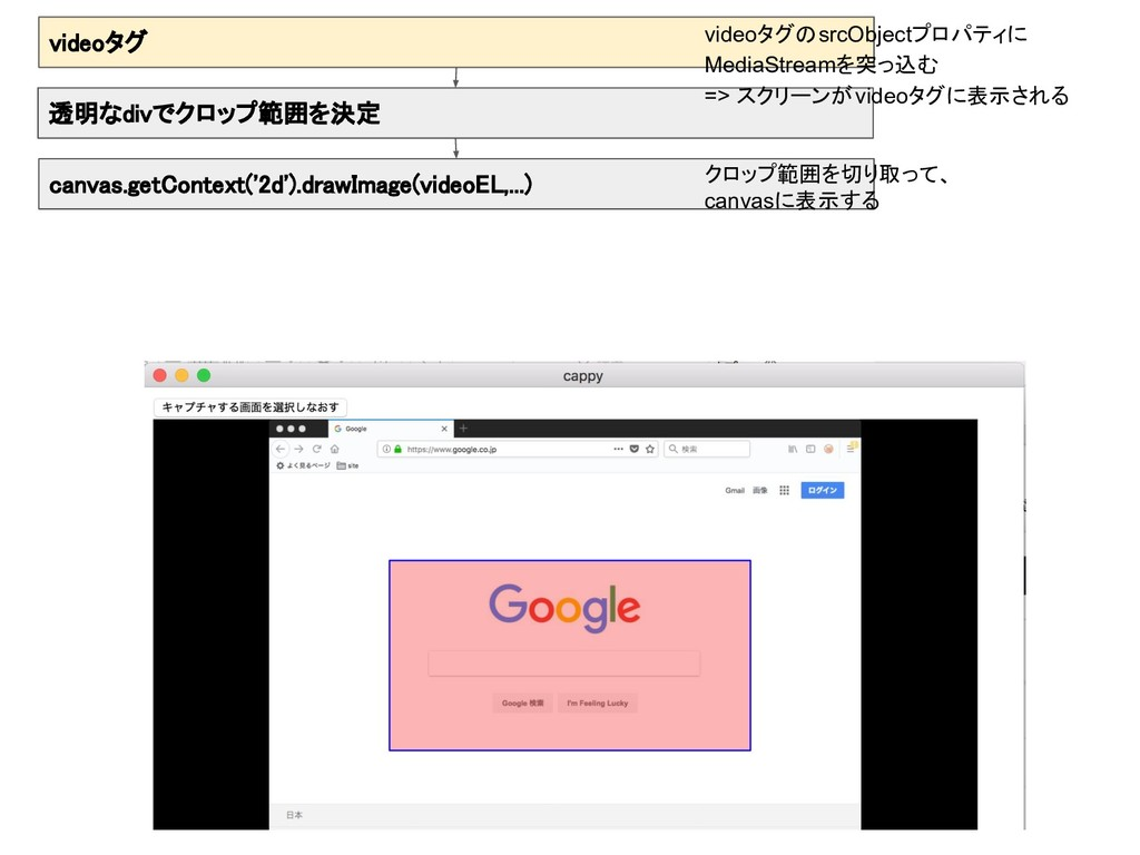 videoタグ canvas.getContext('2d').drawImage(video...