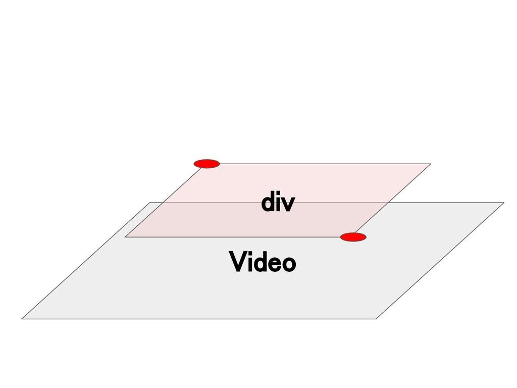 Video div