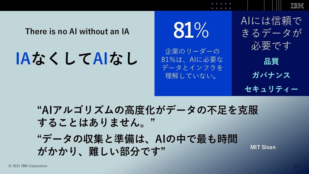 81% AIには信頼で きるデータが 必要です 品質 ガバナンス セキュリティー 企業のリーダ...