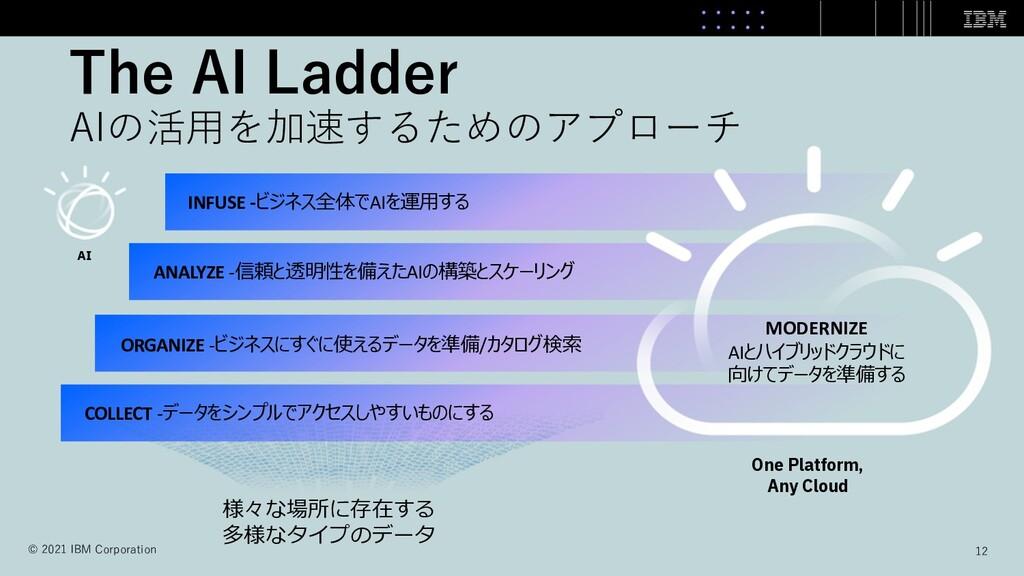 The AI Ladder AIの活⽤を加速するためのアプローチ COLLECT -データをシ...