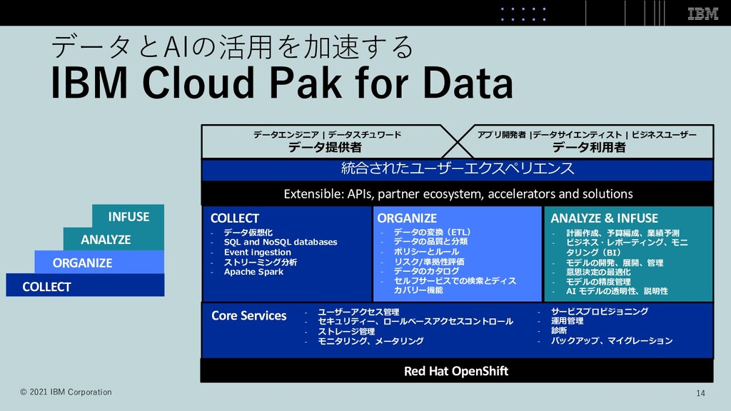 データとAIの活⽤を加速する IBM Cloud Pak for Data COLLECT O...