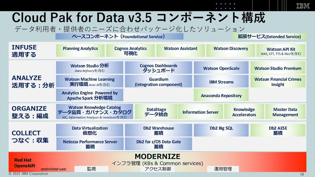 Cloud Pak for Data v3.5 コンポーネント構成 データ利⽤者・提供者のニー...