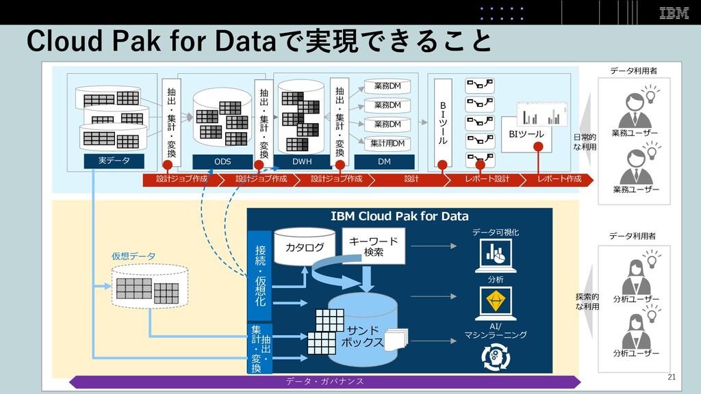 Cloud Pak for Dataで実現できること 業務ユーザー データ利⽤者 実データ 業...