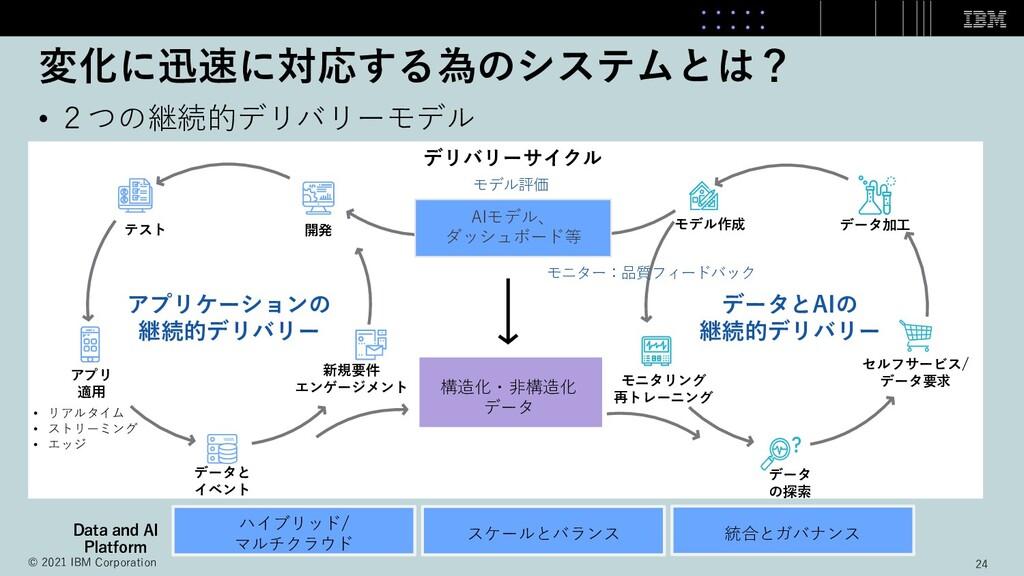 変化に迅速に対応する為のシステムとは? • 2つの継続的デリバリーモデル アプリ 適⽤ データ...