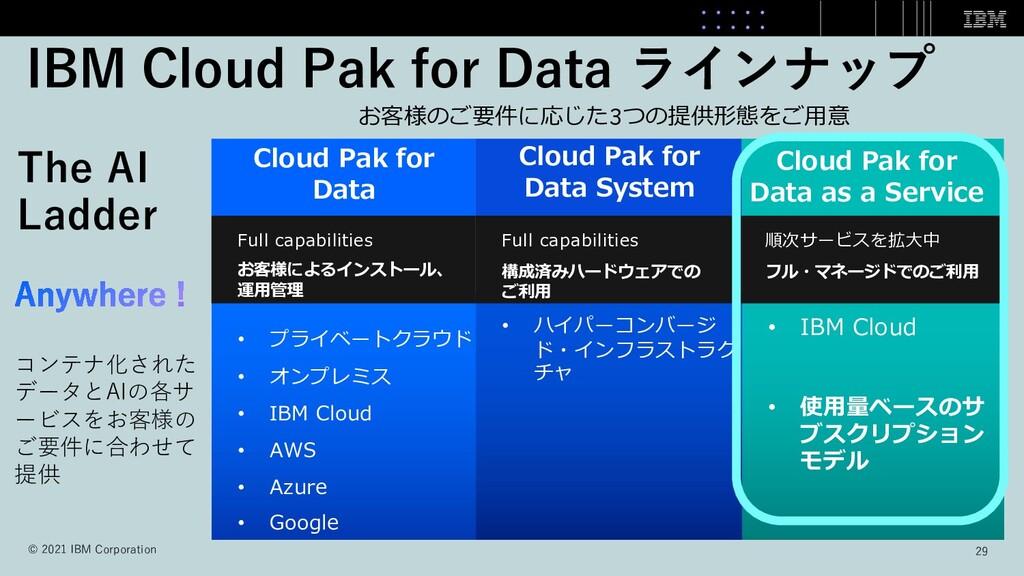 IBM Cloud Pak for Data ラインナップ お客様のご要件に応じた3つの提供形...