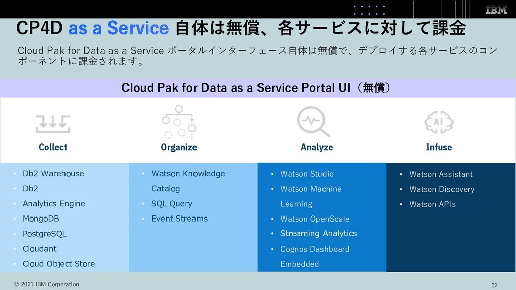 Cloud Pak for Data as a Service ポータルインターフェース⾃体は...