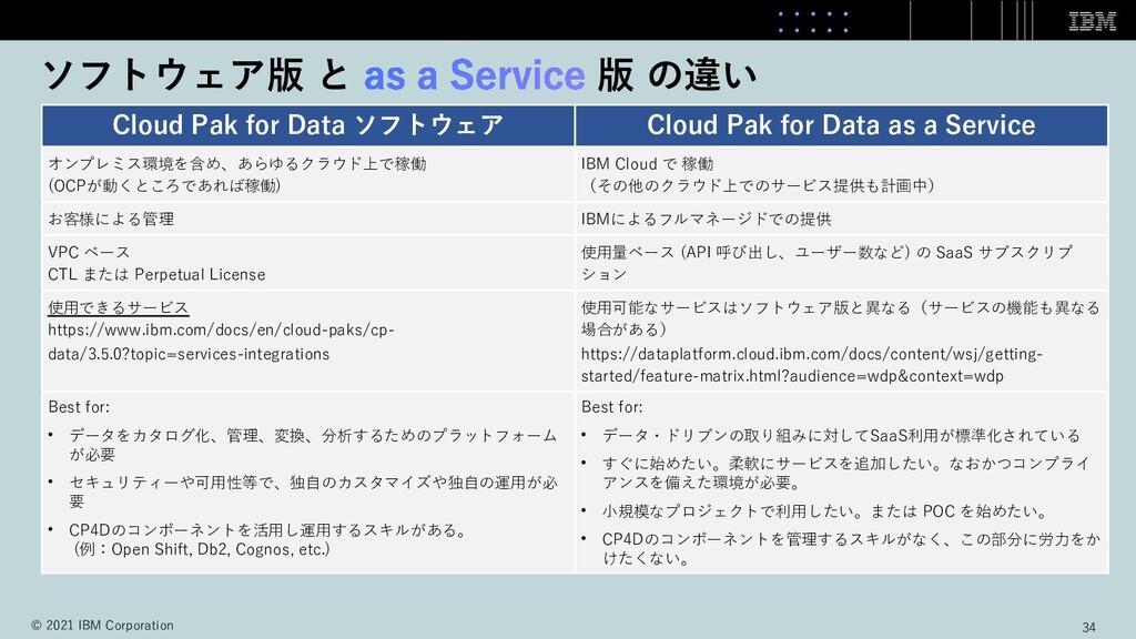 ソフトウェア版 と 版 の違い Cloud Pak for Data ソフトウェア Cloud...