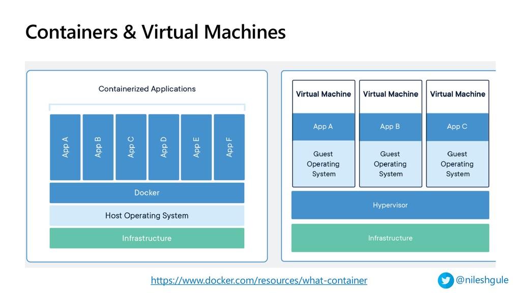 @nileshgule Containers & Virtual Machines https...