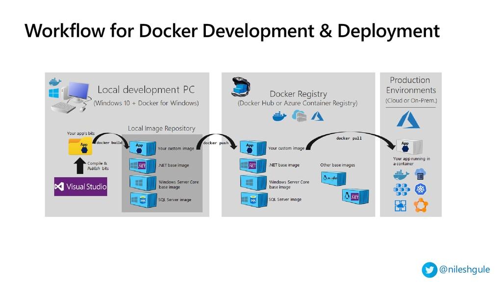 @nileshgule Workflow for Docker Development & D...