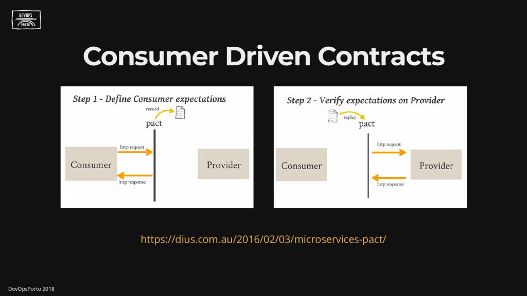 Consumer Driven Contracts https://dius.com.au/2...