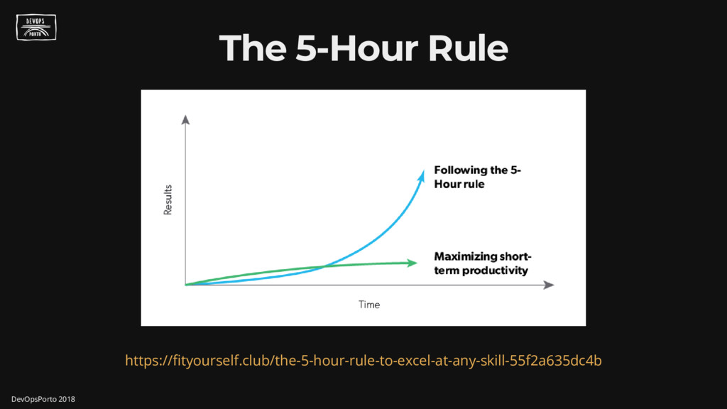 The 5-Hour Rule https:// tyourself.club/the-5-h...