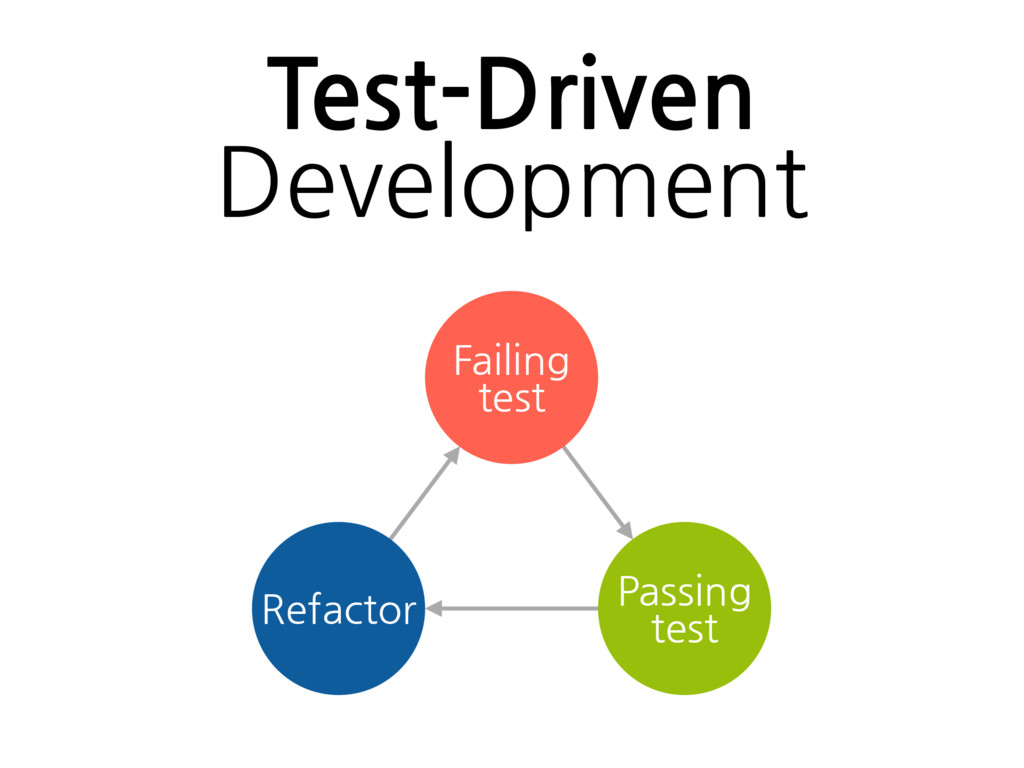 Failing test Passing test Refactor Test-Driven