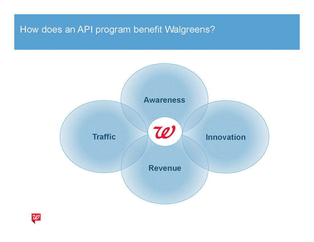 How does an API program benefit Walgreens? Awar...