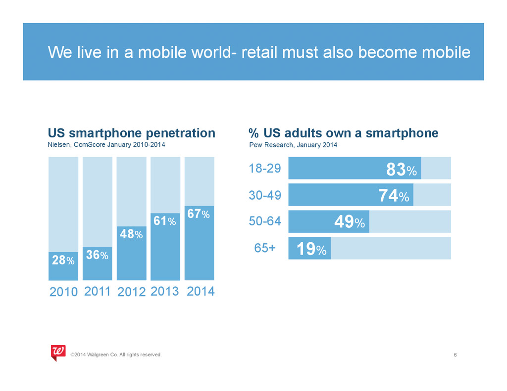 We live in a mobile world- retail must also bec...