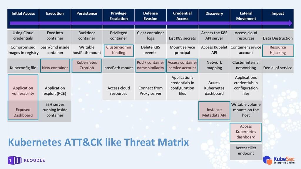 Kubernetes ATT&CK like Threat Matrix