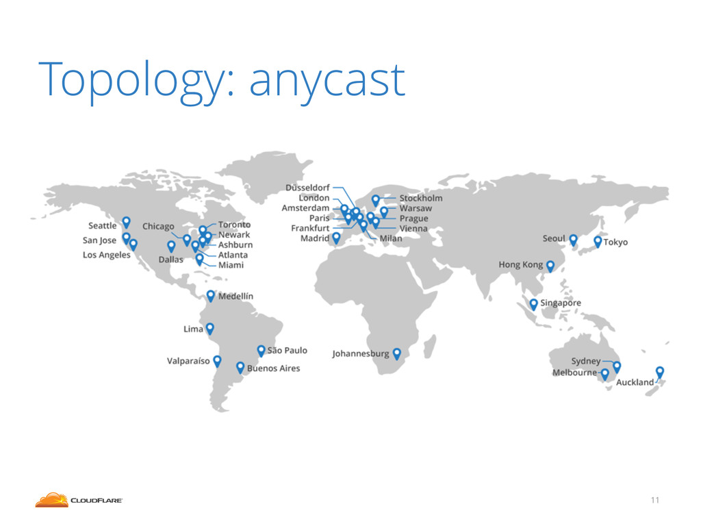 Topology: anycast 11