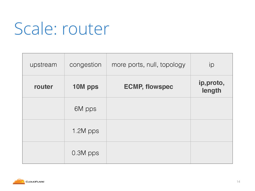 Scale: router 14 upstream congestion more ports...