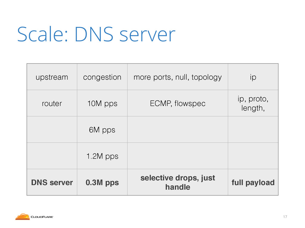 Scale: DNS server 17 upstream congestion more p...
