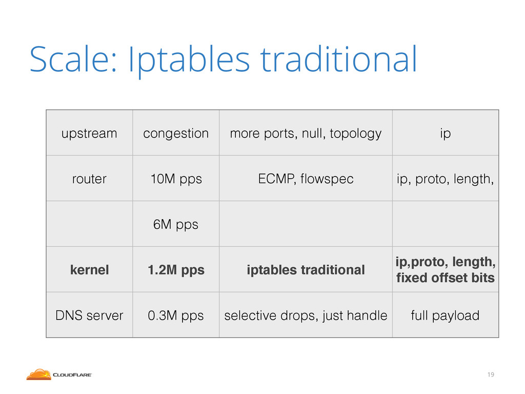 Scale: Iptables traditional 19 upstream congest...