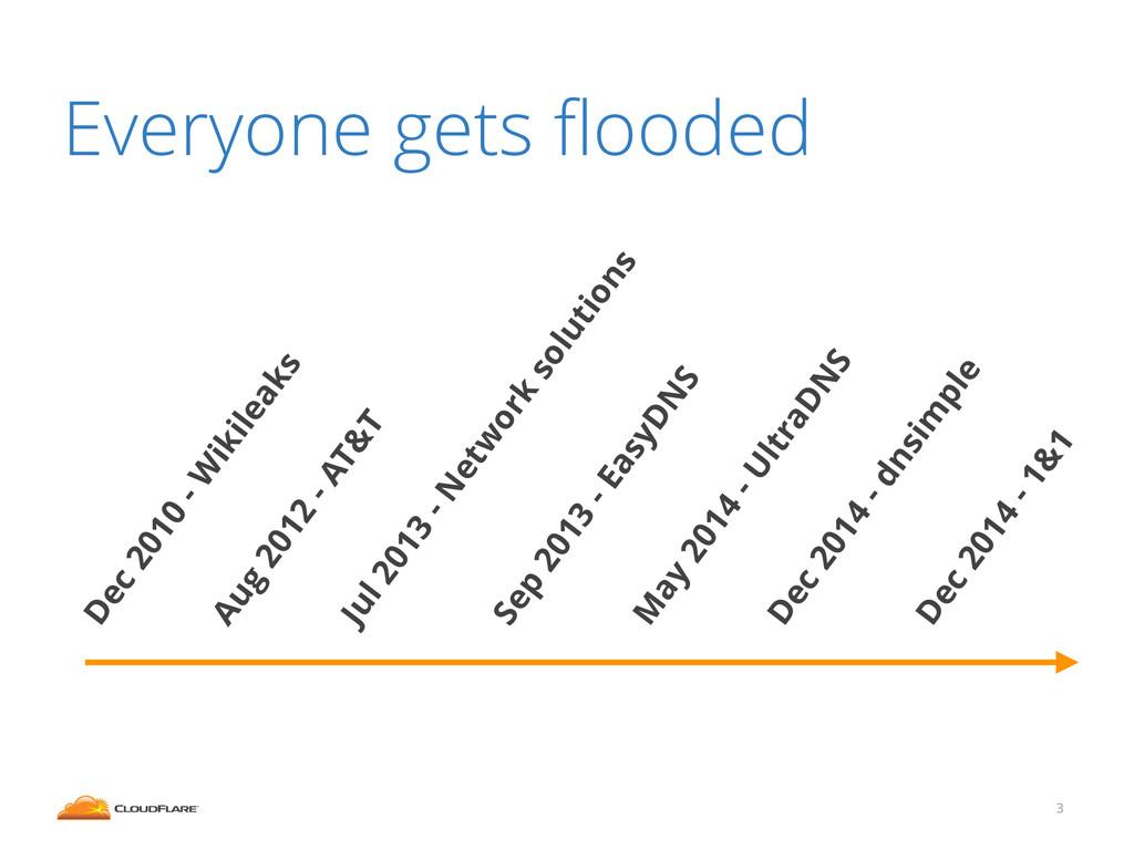Everyone gets flooded 3 Dec 2014 - dnsim ple Aug...