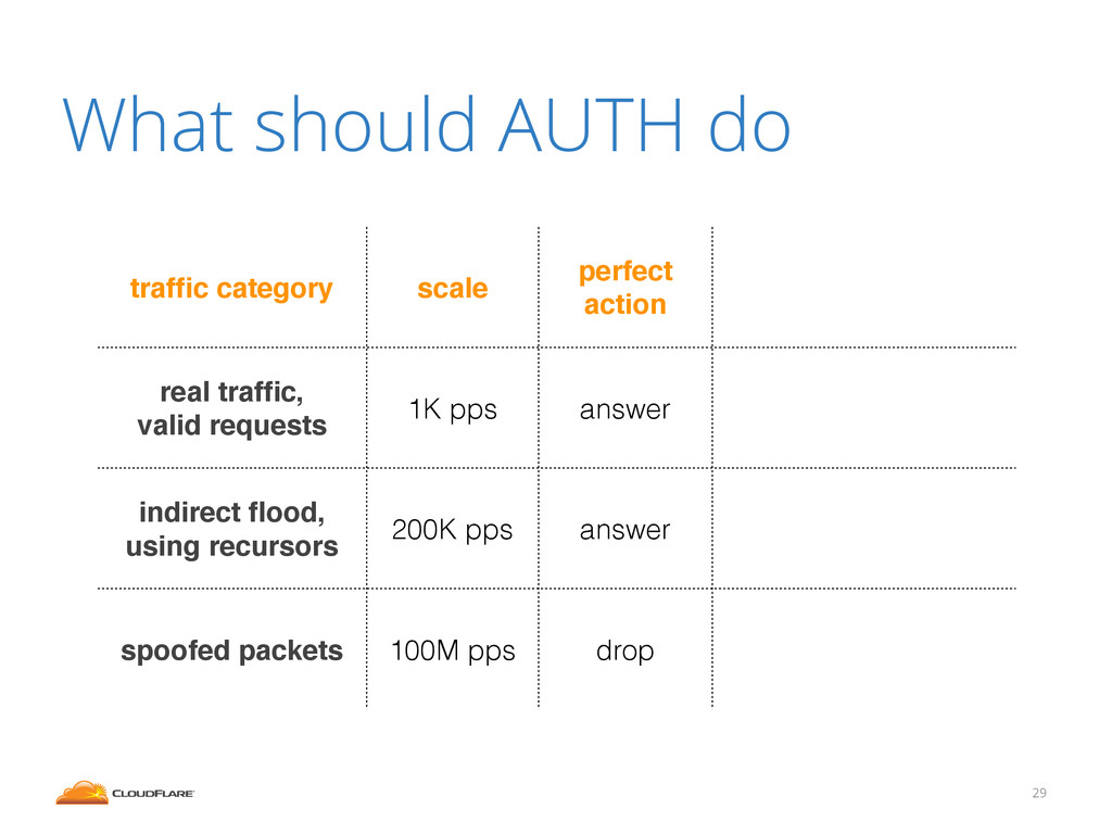 What should AUTH do 29 traffic category scale pe...