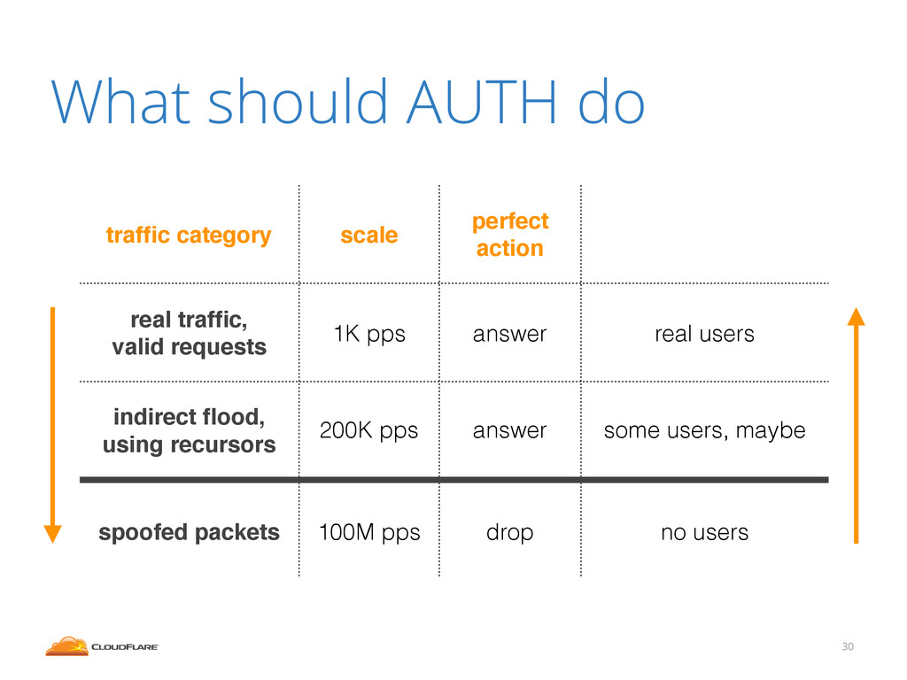 What should AUTH do 30 traffic category scale pe...