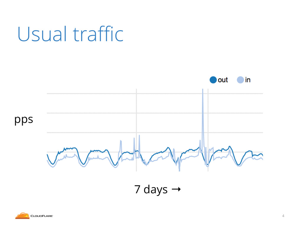 Usual traffic 4 pps 7 days →