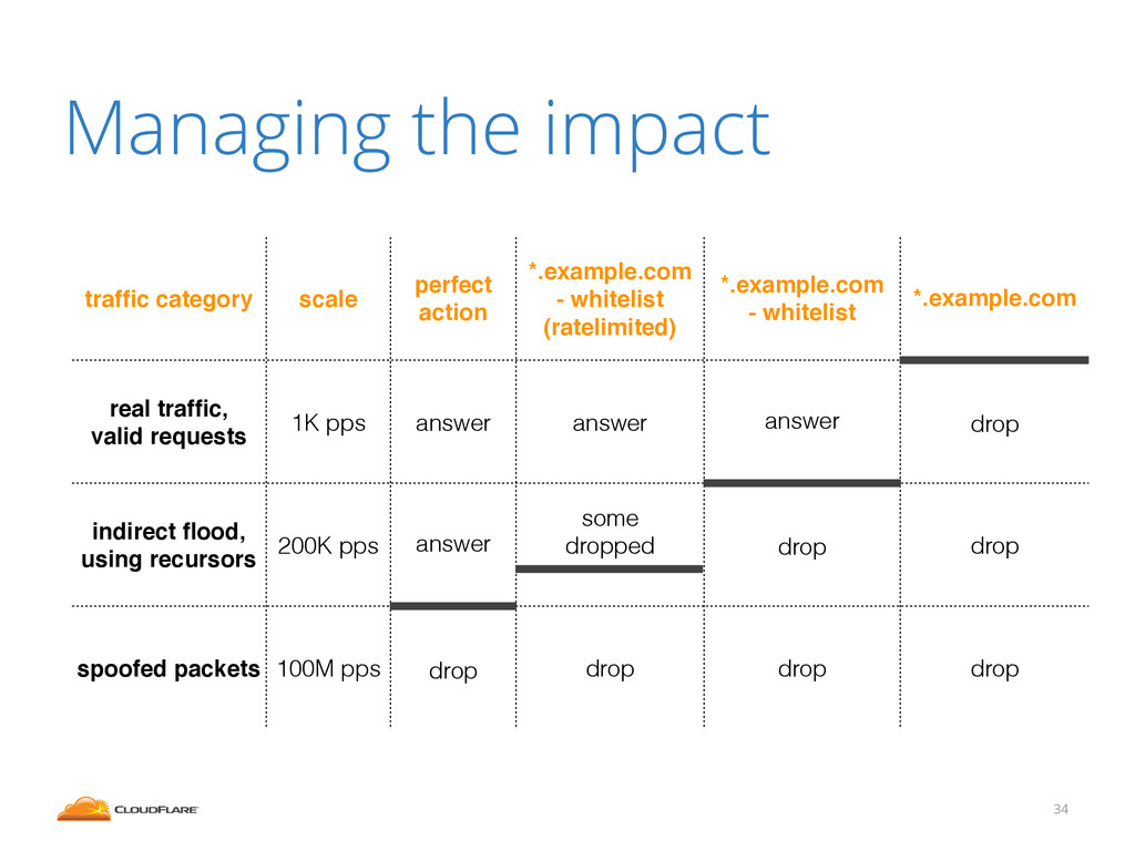 Managing the impact 34 traffic category scale pe...