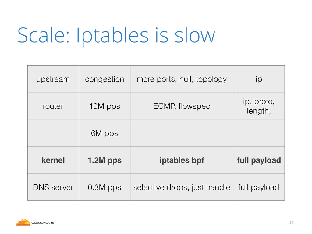 Scale: Iptables is slow 35 upstream congestion ...