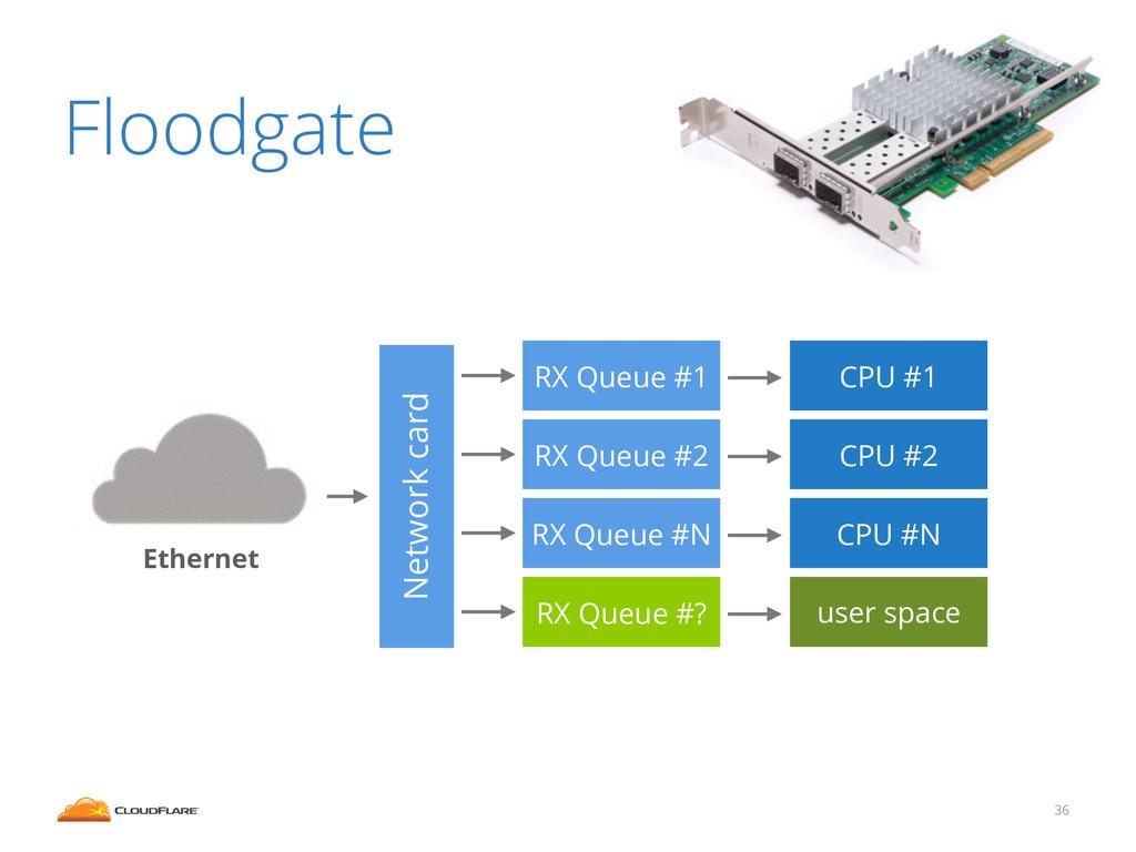 Floodgate 36 Network card RX Queue #1 RX Queue ...