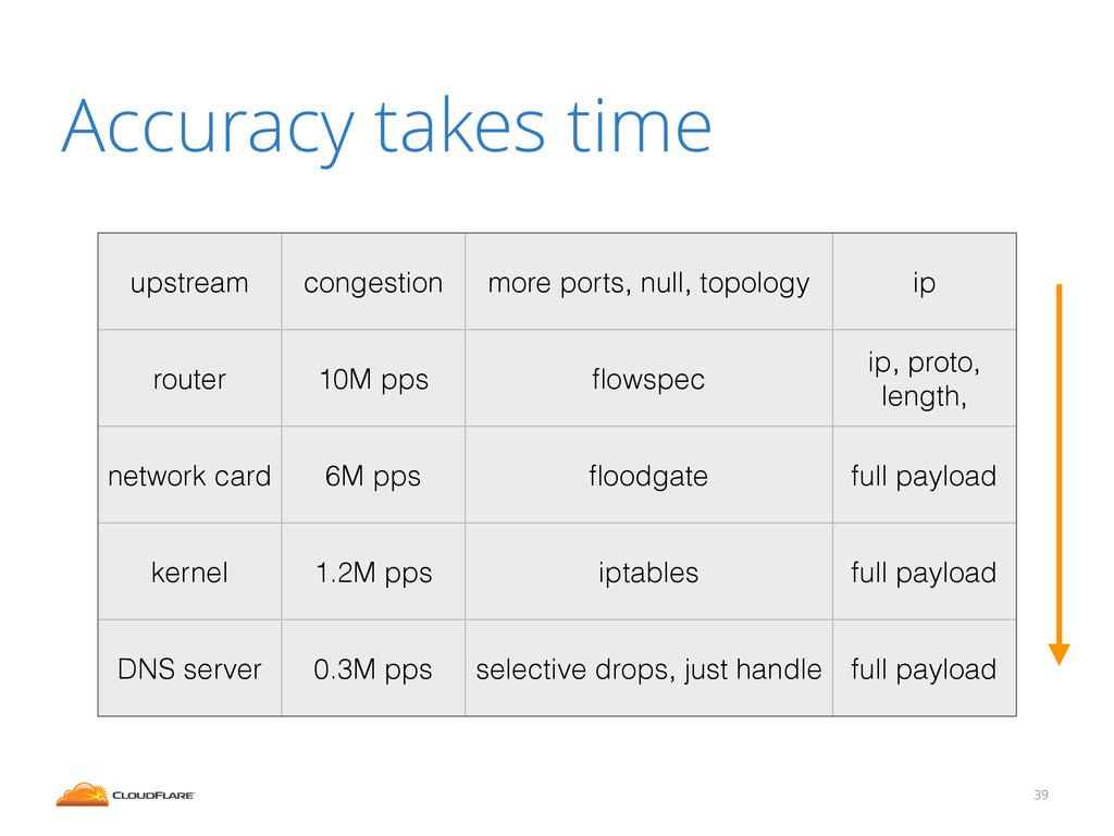 Accuracy takes time 39 upstream congestion more...