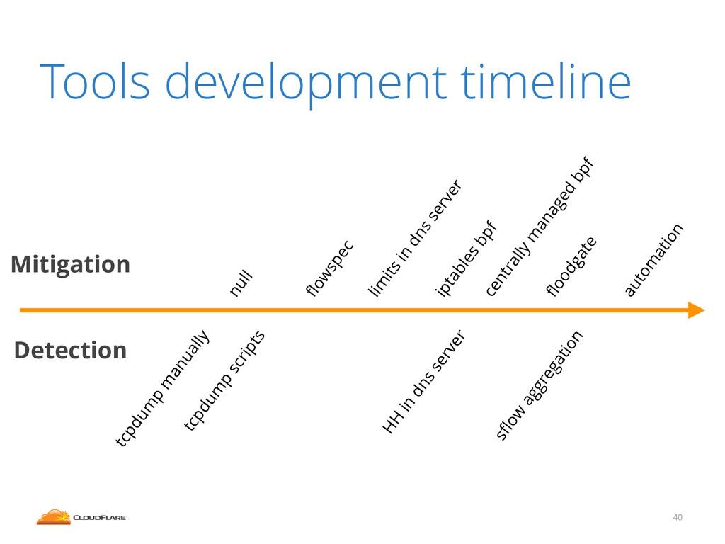 Tools development timeline 40 null tcpdum p scr...