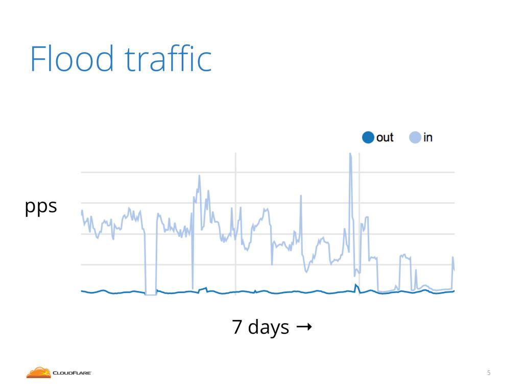 Flood traffic 5 pps 7 days →
