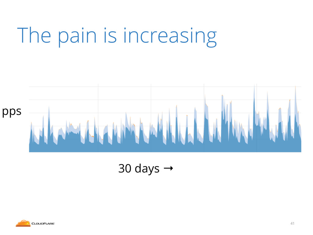 The pain is increasing 41 pps 30 days →