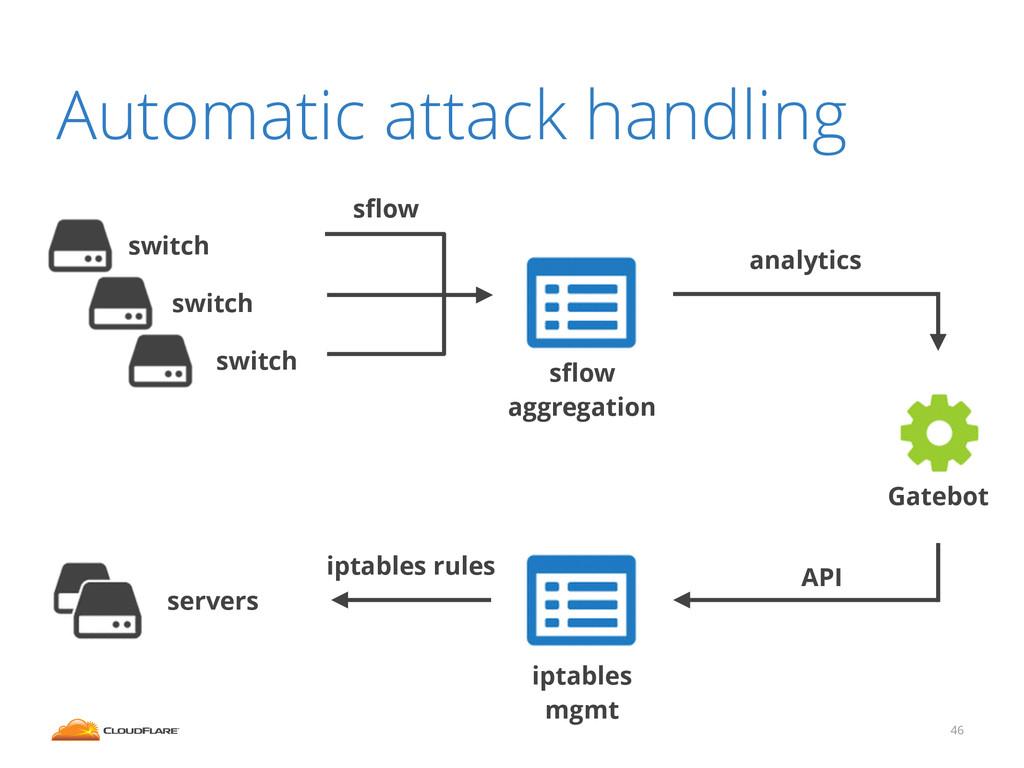 Automatic attack handling 46 API Gatebot sflow a...