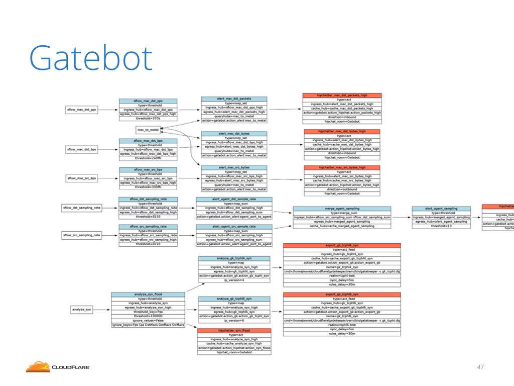 Gatebot 47