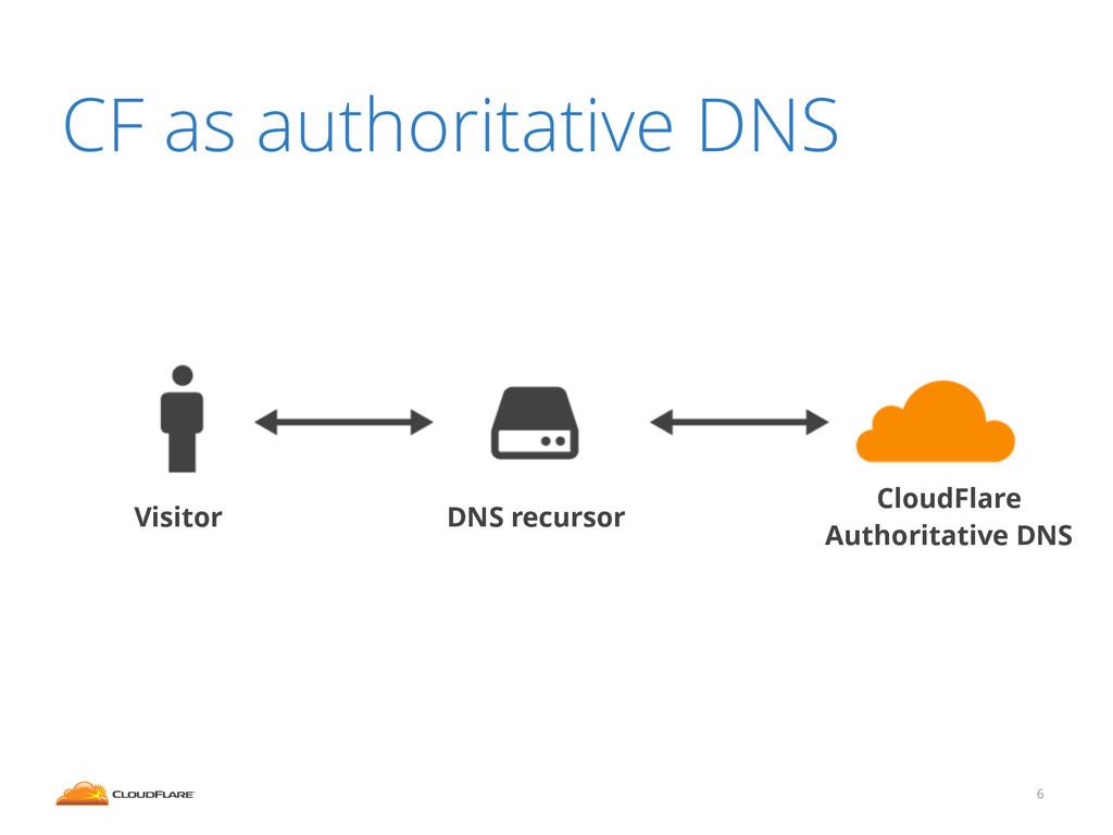 CF as authoritative DNS 6 DNS recursor Visitor ...