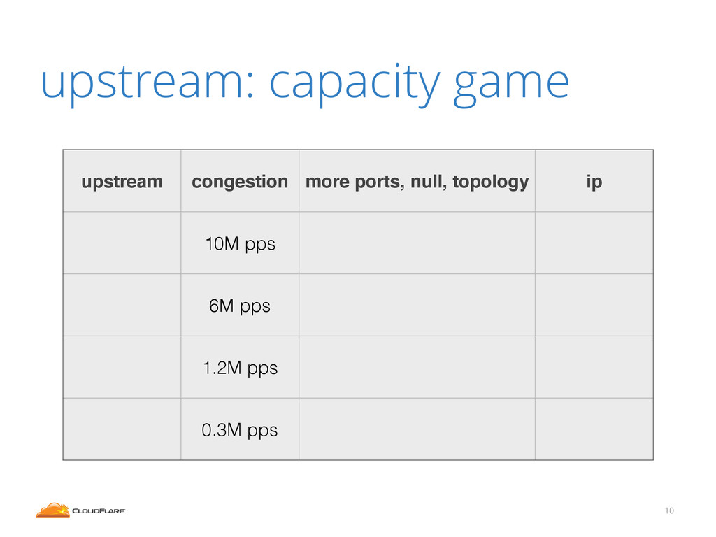 upstream: capacity game 10 upstream congestion ...