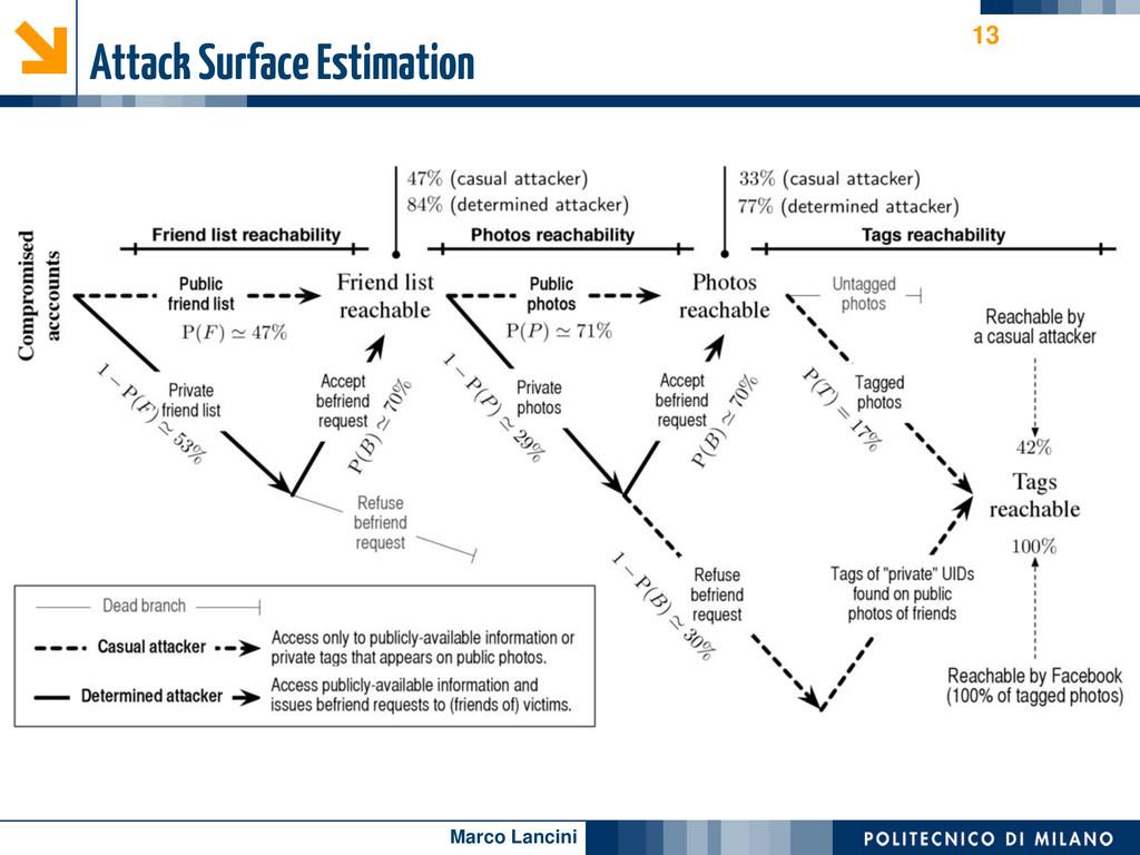 Marco Lancini Attack Surface Estimation 13